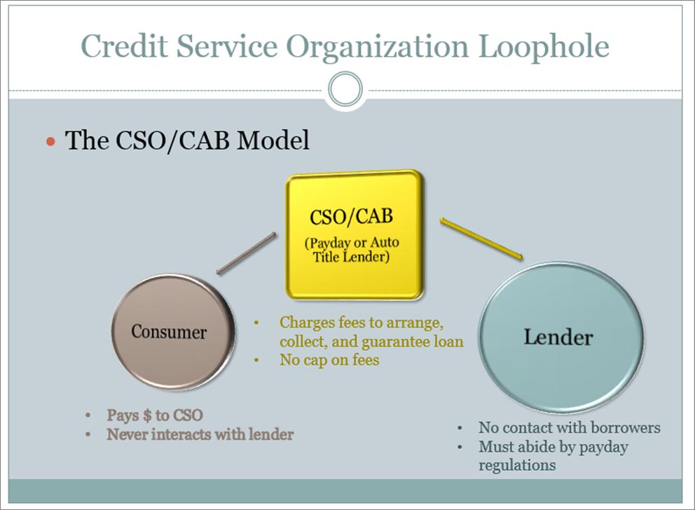 predatory lending graphic